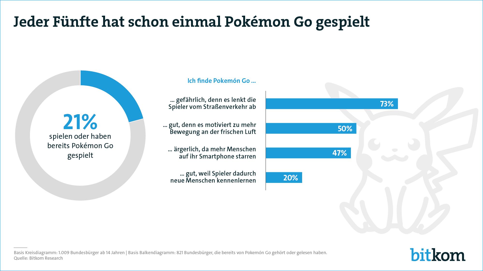 Jeder fünfte hat schon einmal Pokemon Go gespielt
